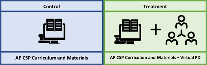 One column reads - Control AP CSP Curriculum and Materials; the second column reads - Treatment AP CSP Curriculum and Materials + Virtual PD